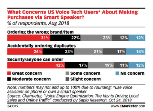 Concerns over voice purchase security