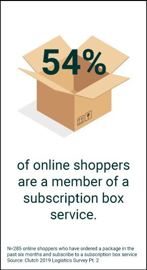 54% of online shoppers are a member of a subscription box service