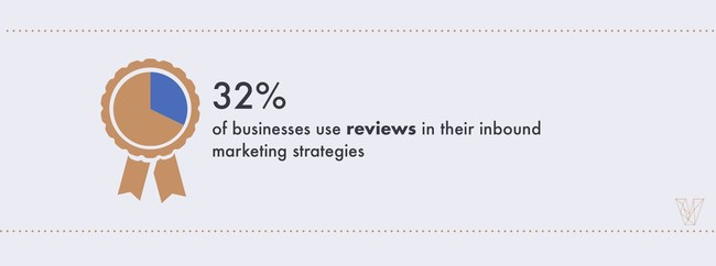 32% of businesses use reviews