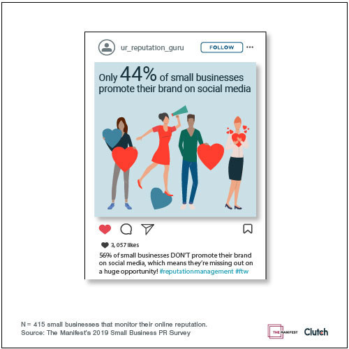Only 44% of businesses promote their brand on social media