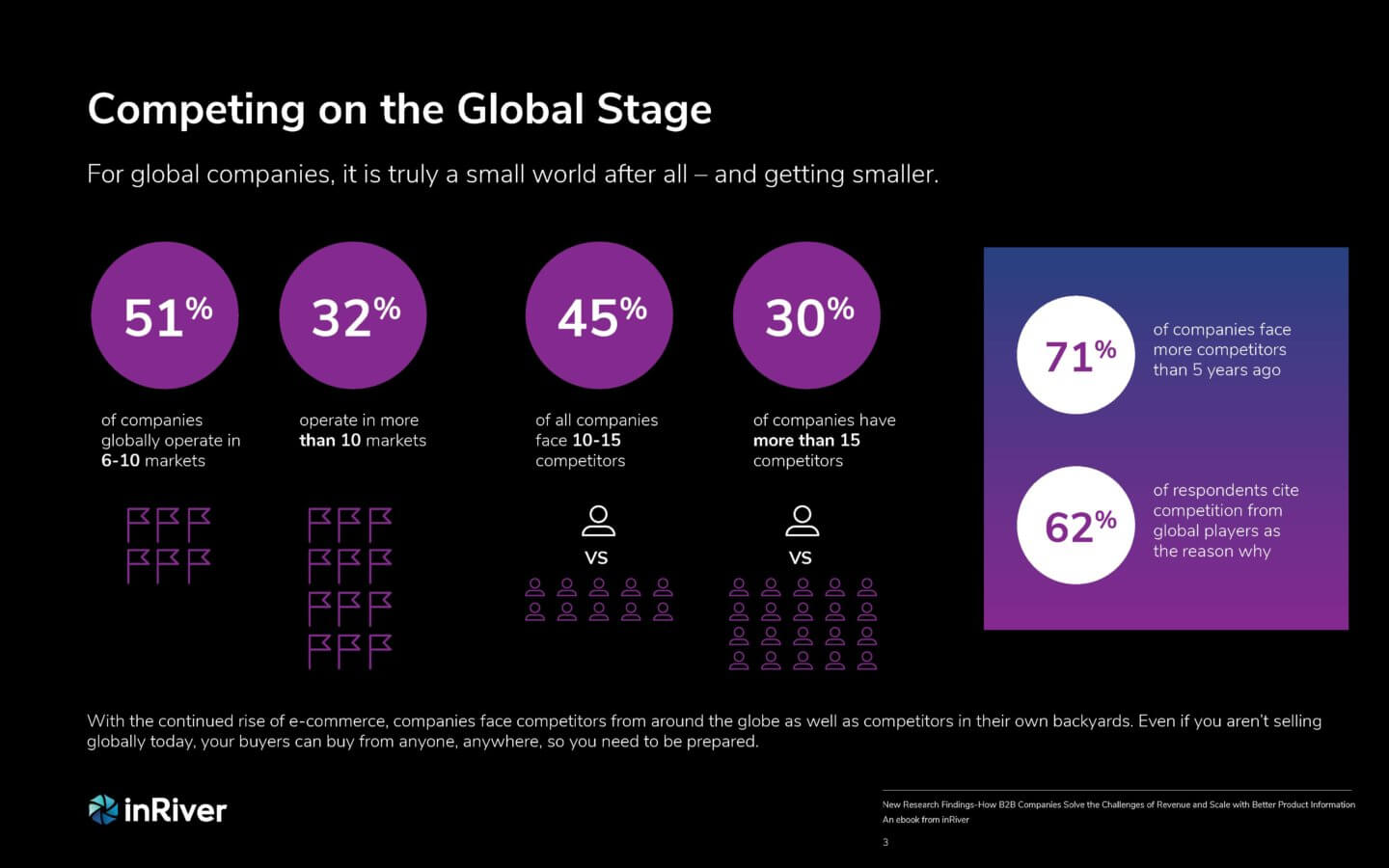 B2B study competing on global stage data