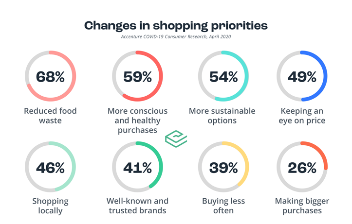 covid-shopping-priorities-graphic