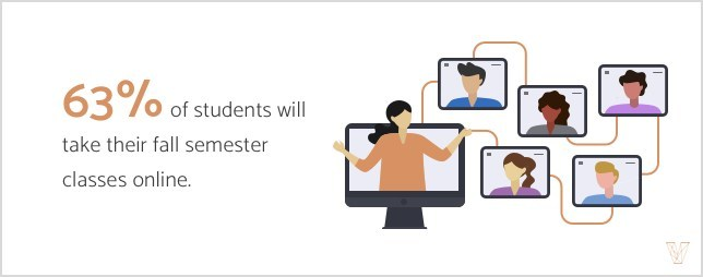 More than 60% of students will take their fall semester classes online, according to a new study from Visual Objects.