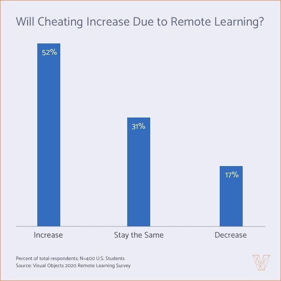 More than half of students believe cheating will increase due to remote learning, according to a survey by Visual Objects.