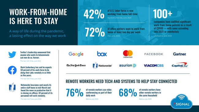 2020 Work from Home (WFH) market infographic which illustrates technology problems including Wi-Fi connectivity and application performance problems and trends.