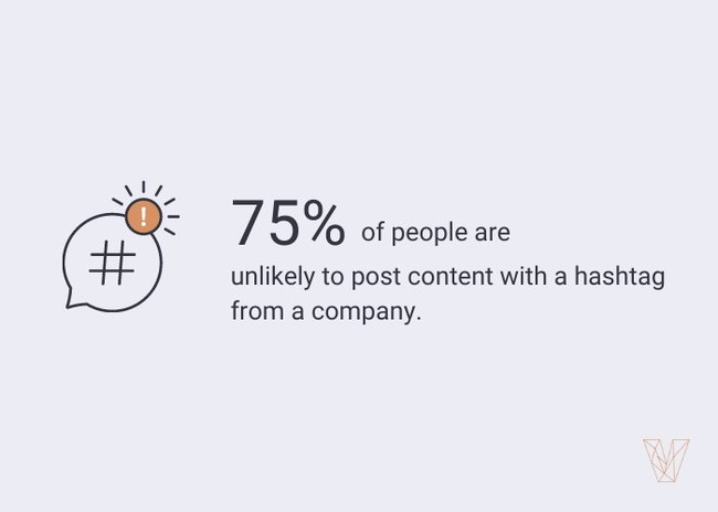 75% of people are unlikely to post branded hashtag