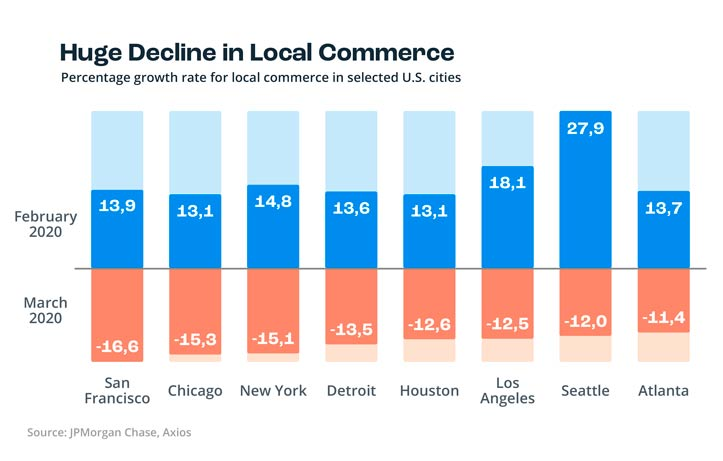 Local commerce trends United States