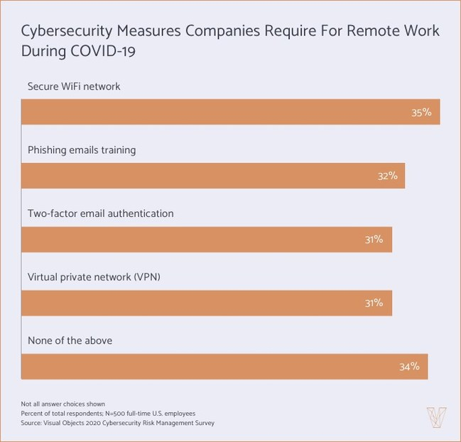 Companies are using a variety of cybersecurity measures to mitigate risks during remote work, a new survey from Visual Objects found.