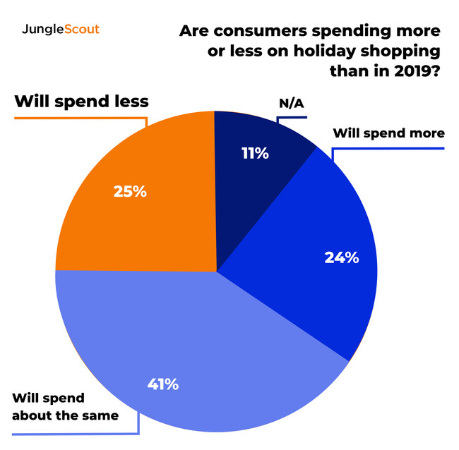 1 in 4 Americans will spend less on holiday shopping this year than they spent in 2019.