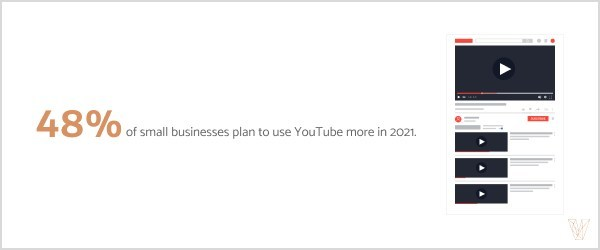 New data from Visual Objects reveals that 48% of small businesses plan to use YouTube more in 2021.
