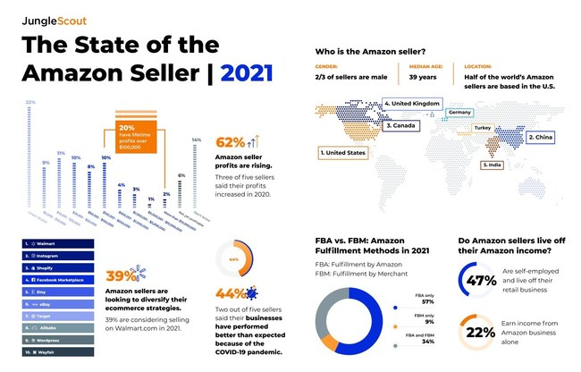 In its annual survey of nearly 5,000 Amazon entrepreneurs, brands, and businesses, Jungle Scout explores the challenges, strategies, and ecommerce investments of Amazon sellers in 2021.