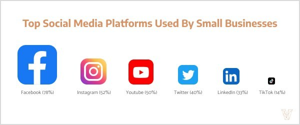 Facebook is the most popular social media platform for small businesses, according to Visual Objects.