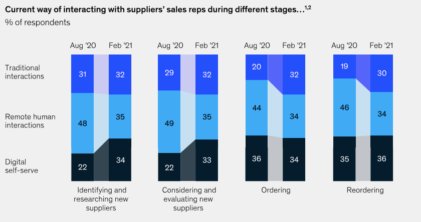 McKinsey data for B2B