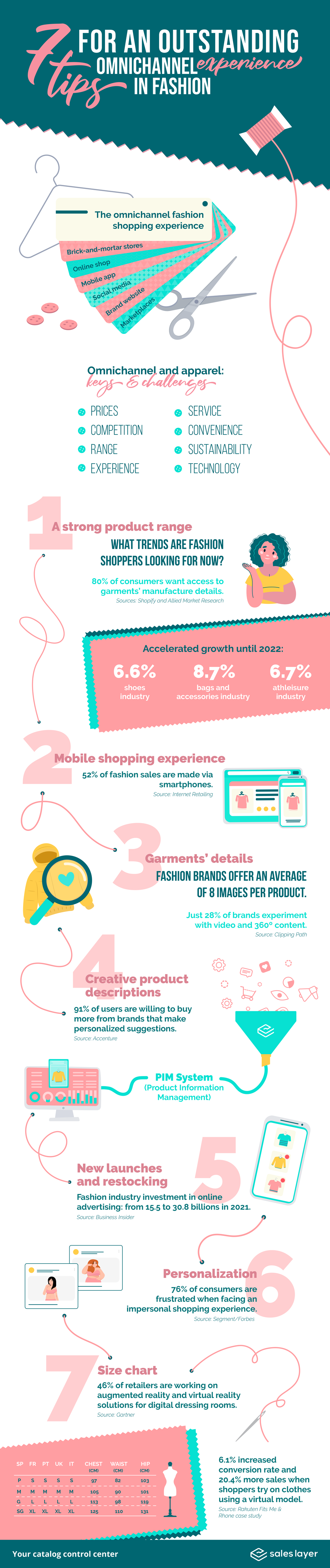 Omnichannel experience in fashion industry-infographic