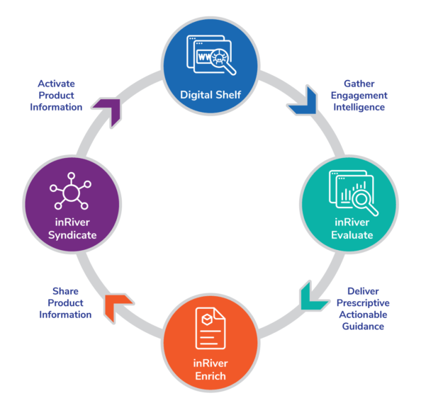 How it works: Diagram of inRiver process and where inRiver Evaluate fits in