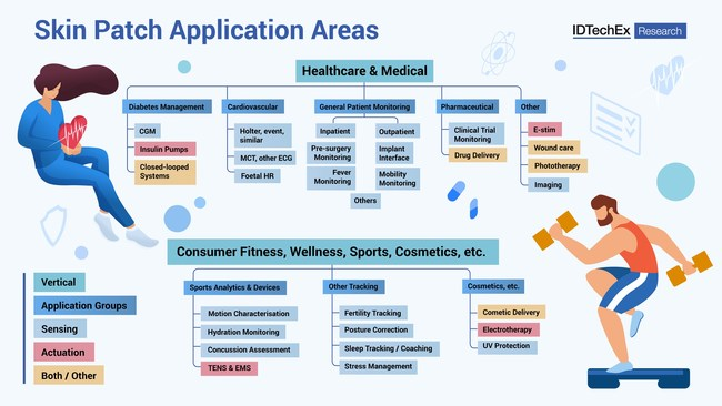"""28 application areas discussed within the report. Source IDTechEx - """"Electronic Skin Patches 2021-2031"""" (PRNewsfoto/IDTechEx)"""